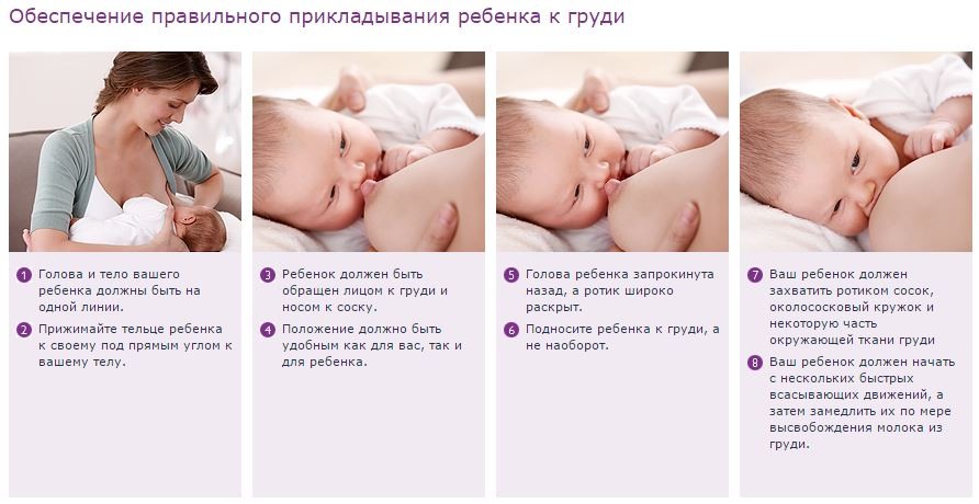 How to breastfeed the baby